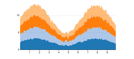 10 Useful JavaScript Solutions for Charts and Graphs