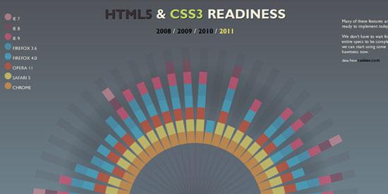 20 Stimulating Fresh CSS Resources, Tutorials and Techniques 11