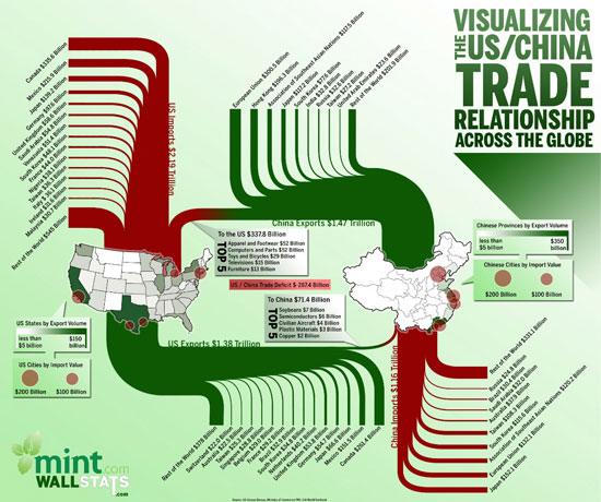 Infographics: Overview, History and Creative Examples 8