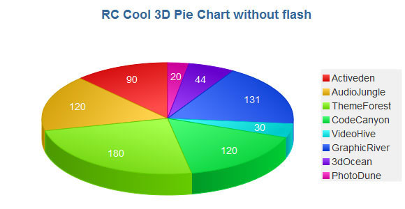 10 jQuery Libraries for Interactive Charts and Graphs 4