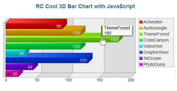 10 jQuery Libraries for Interactive Charts and Graphs 5
