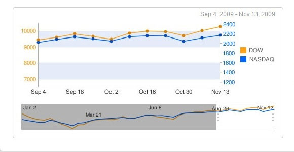 10 jQuery Libraries for Interactive Charts and Graphs - Djdesignerlab
