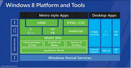 How Good Is Windows 8 App Development for IOS or Android App Developers?