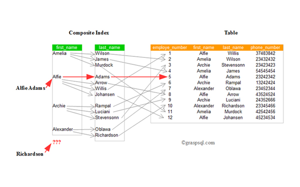 Relationship between SSL Certificate Key Length & SQL Performance