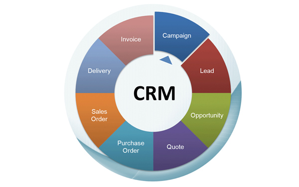 Tips for Successfully Implementing a New CRM System